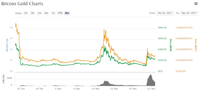 bitcoin gold coinmarket
