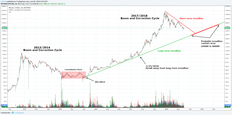 Bitcoin – Returning to the Long-Term Trend Line?