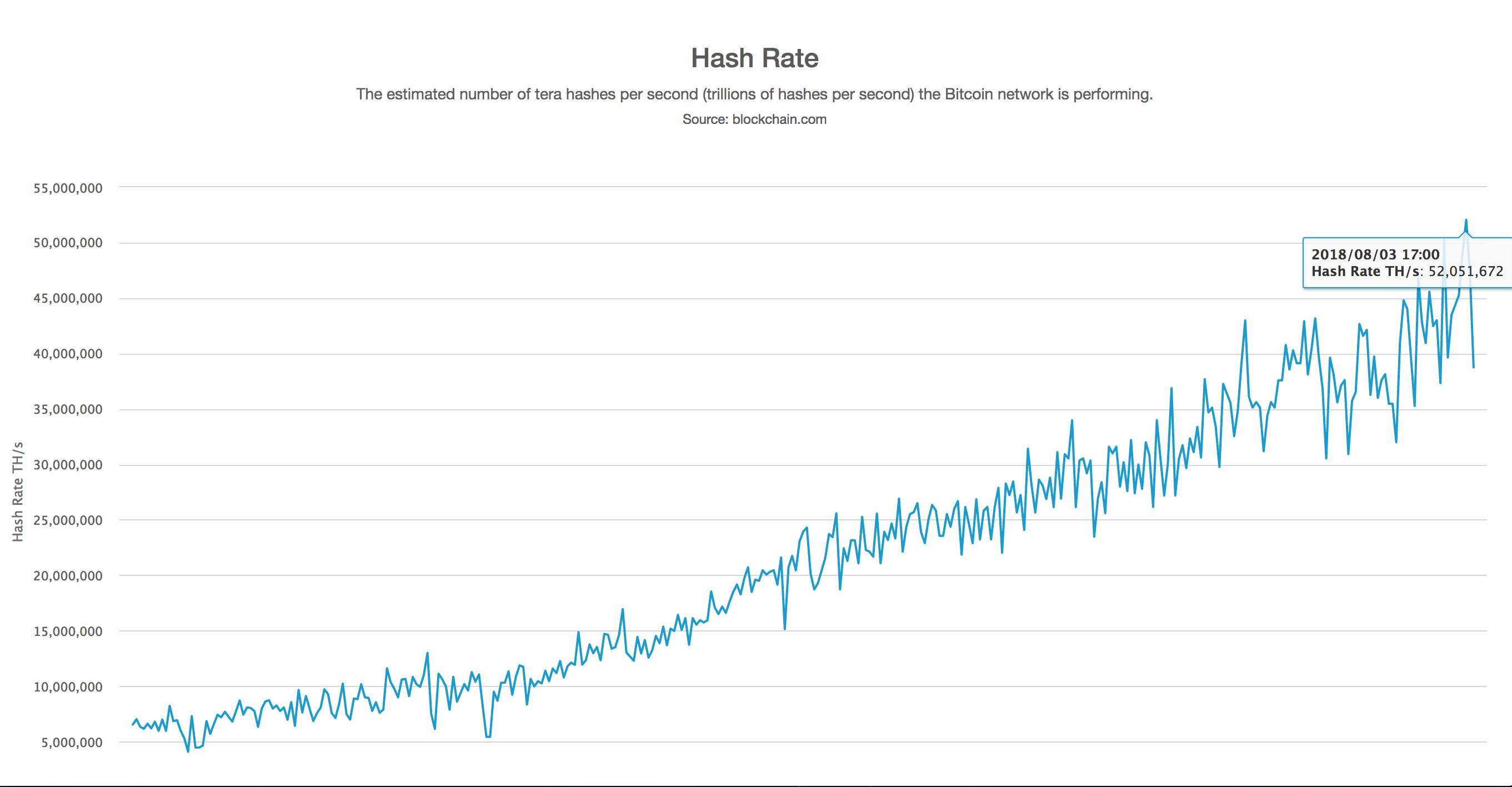 bitcoin blockchain rate