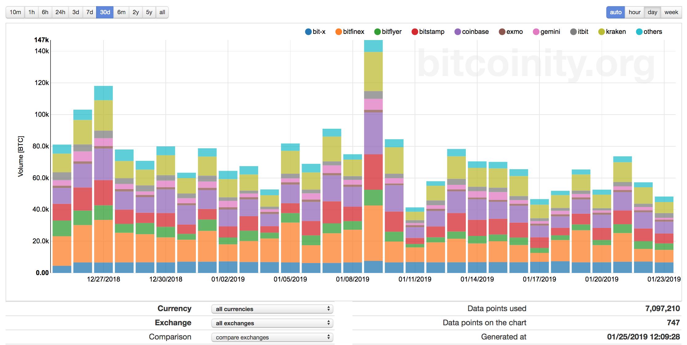 Bitcoin trading volume bitcoinity