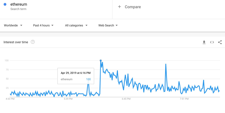 Илон Маск Флиртует с Эфириумом (ETH) Как твит тех.гиганта становится вирусным