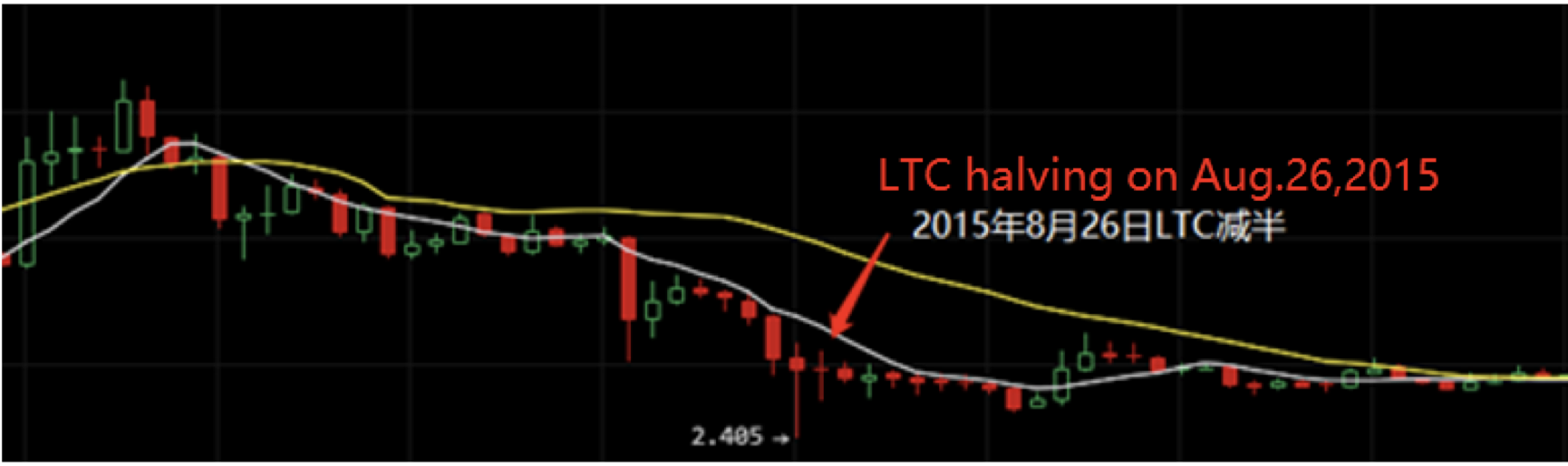 Litecoin (LTC) – The Silver to Bitcoin's Gold | The Daily Hodl