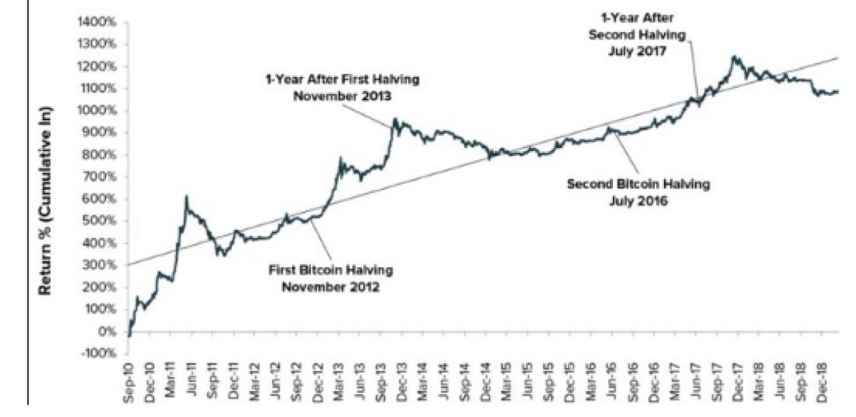 Litecoin (LTC) – The Silver to Bitcoin's Gold – From Halving Event