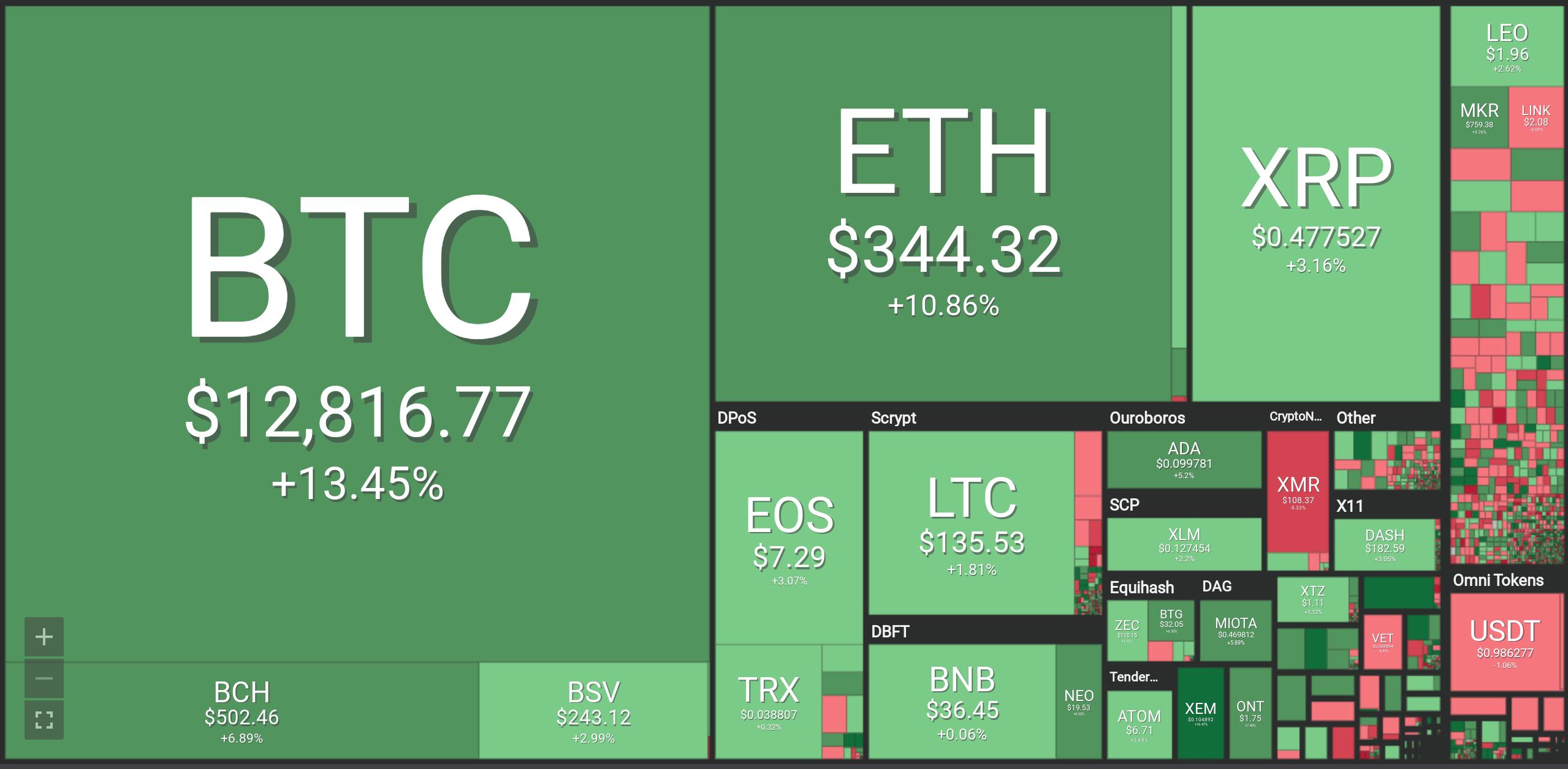 Kraken CEO: Bitcoin Won't Stop Until BTC Hits 0K –  Million