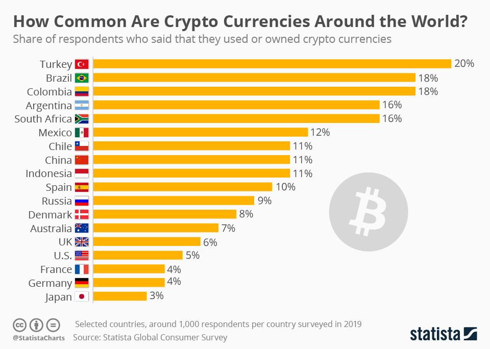 şok edici kripto para anketi Şok edici kripto para anketi! 18 ülke arasında Türkler ilk sırada!