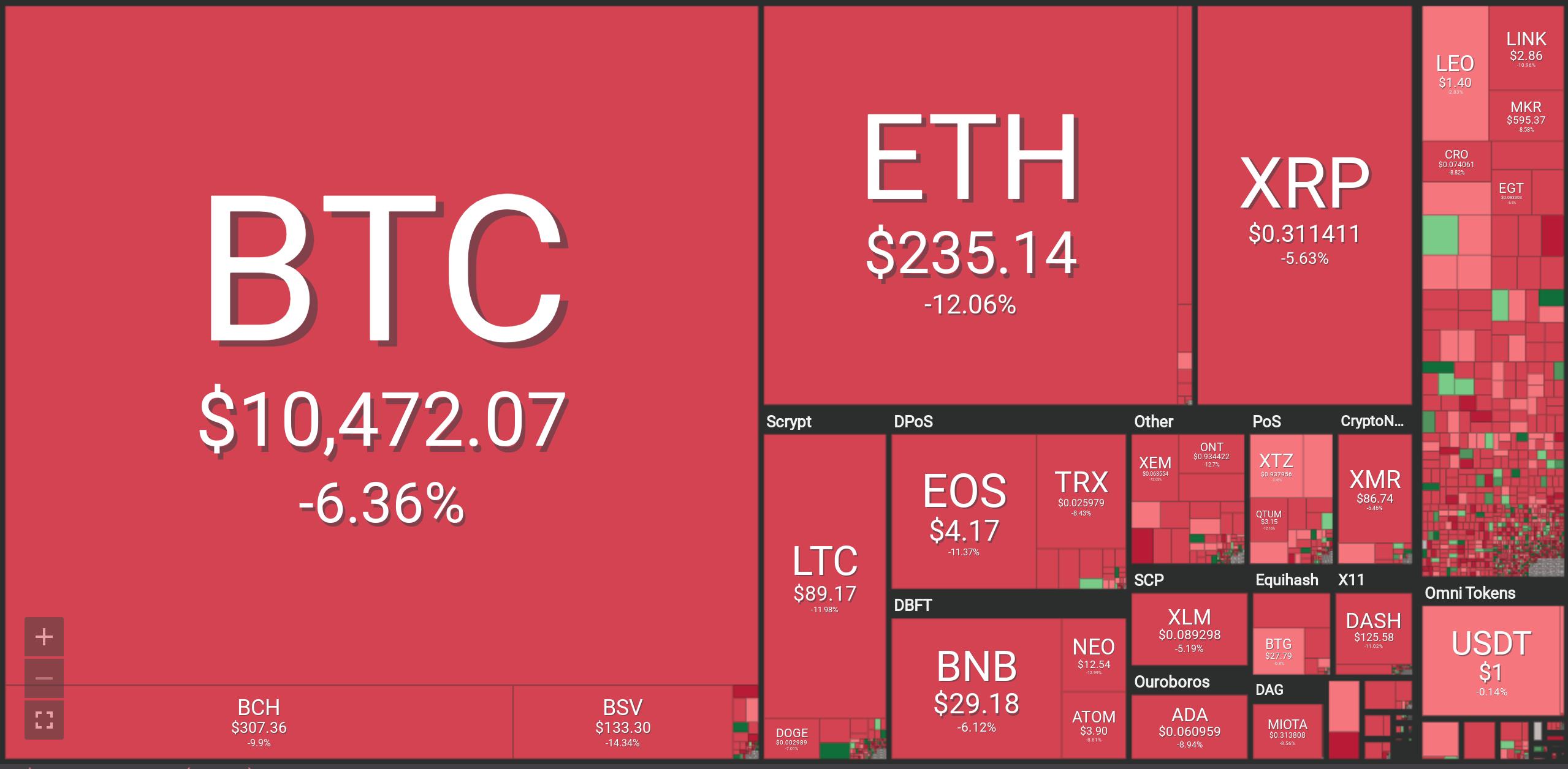 Bitcoin Dip or Doom? Analysts Diverge As Crypto Market Plummets  Billion – BTC, Ethereum, XRP, Litecoin, Bitcoin Cash Forecasts