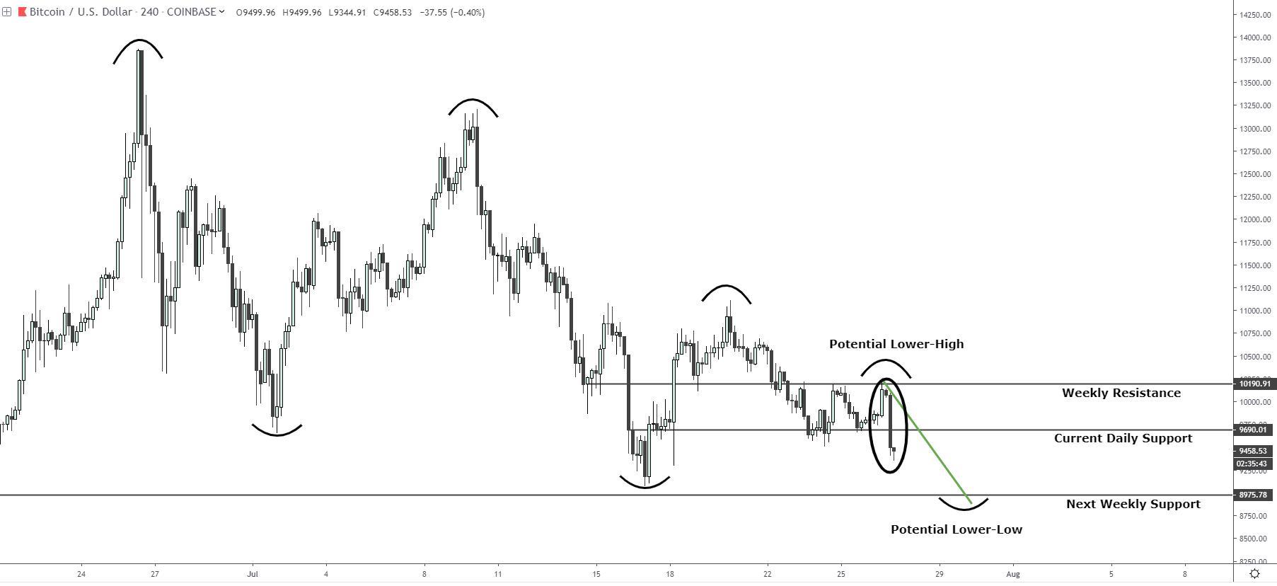 Alex Krüger: First Bitcoin Buy Zone Approaching – BTC, Ethereum, XRP, Litecoin, Bitcoin Cash Forecasts