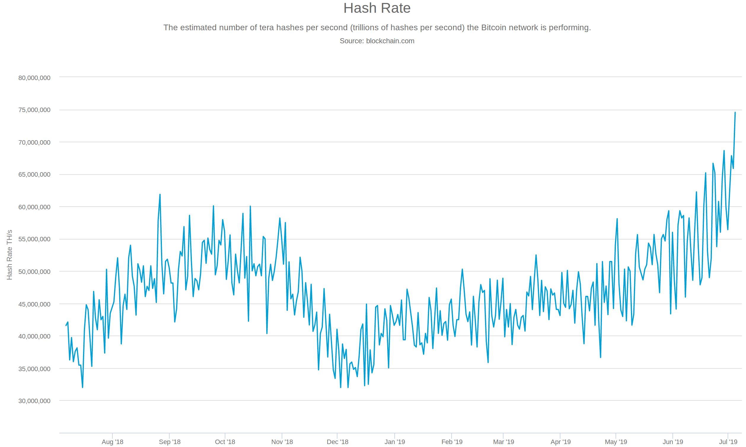 Хешрейт Биткойна взлетает до нового рекордно высокого уровня - плюс Ethereum, Ripple и XRP, Litecoin, Stellar, Tron