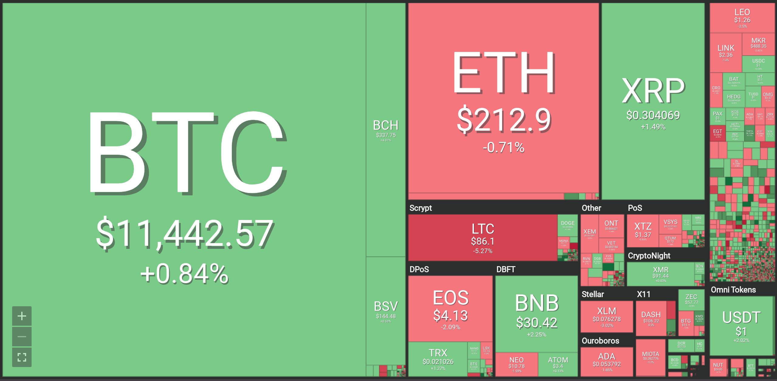 Analysts Warn Bitcoin Could Break Support As New ETF Delays Announced – BTC, Ethereum, XRP, Litecoin, Stellar, BNB, EOS, BSV, XMR Forecasts