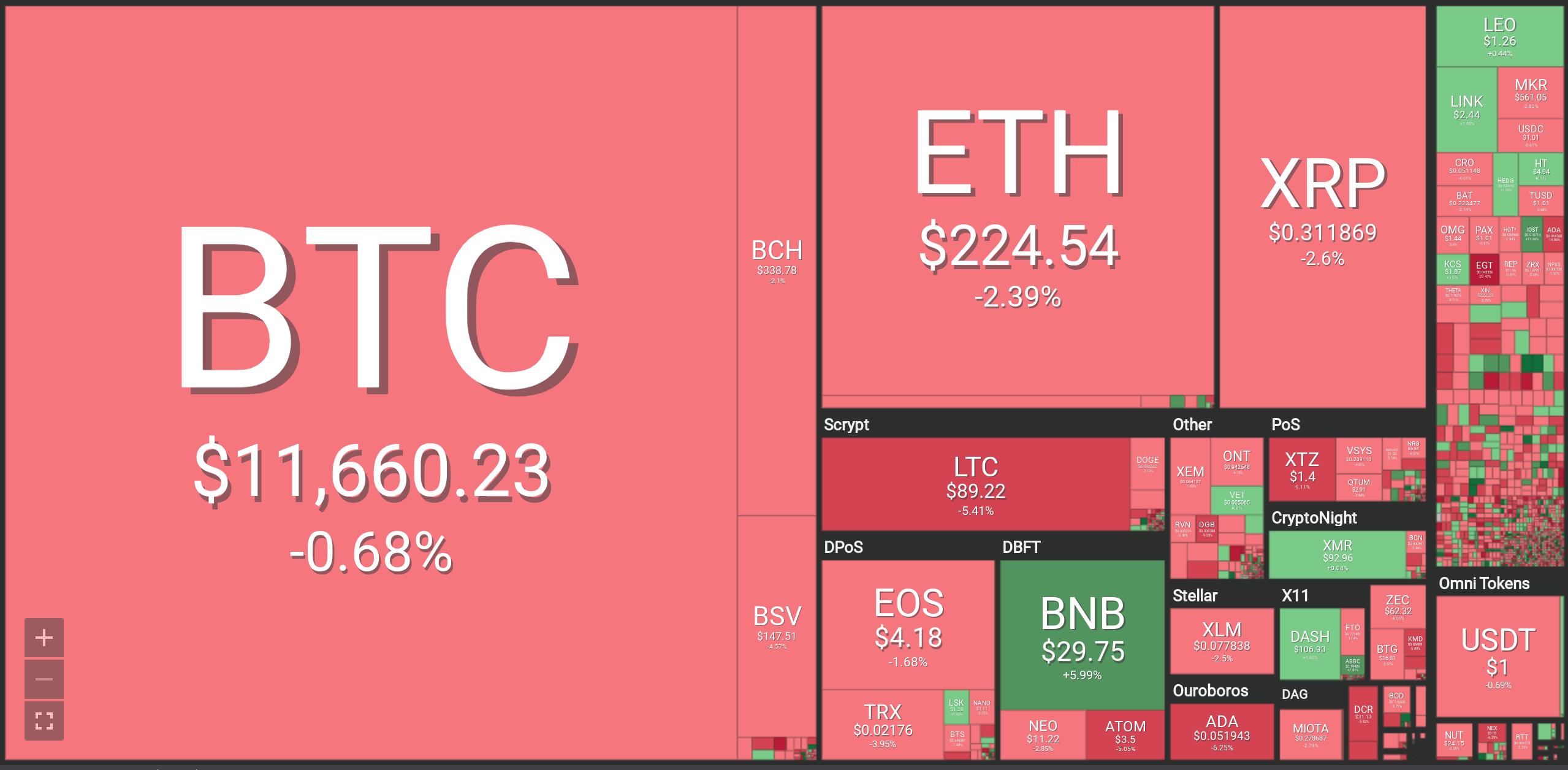 Will Bitcoin Break Resistance at 12K? Bitcoin, Ethereum, XRP, Litecoin, Bitcoin Cash, Cardano, Tron Forecasts