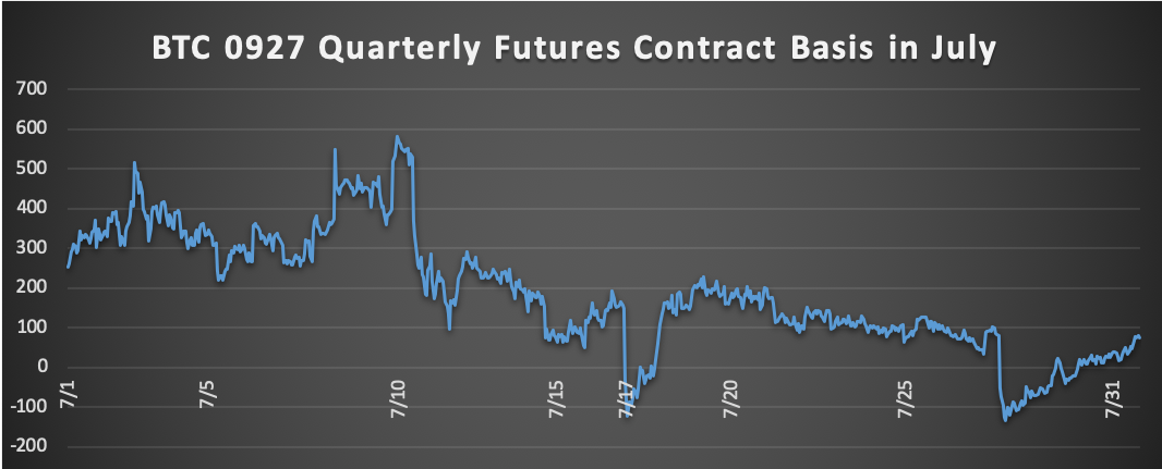 Spot-Futures Arbitrage Strategy Report