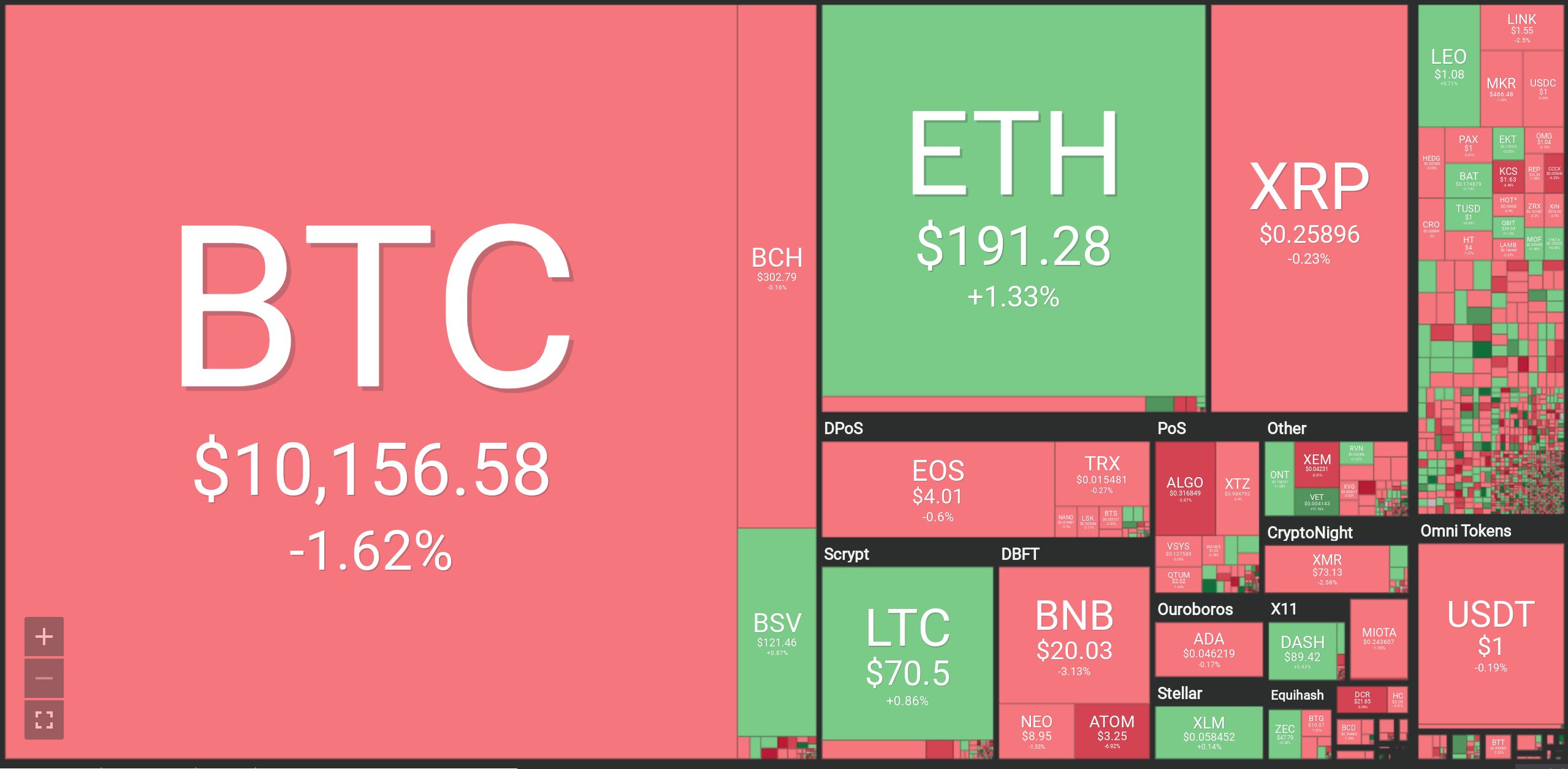$10 Billion Wealth Advisor Calls Bitcoin Breakout This Week – BTC, ETH, XRP, LTC, BCH, EOS, TRX, ADA Forecasts