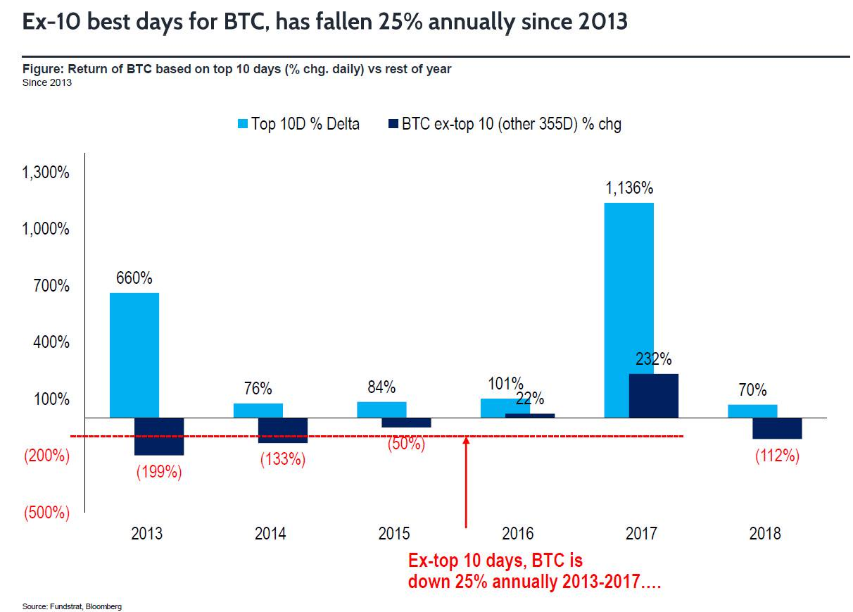 5 'Insanely Bullish Charts' Show Bitcoin Is Beyond Tulip Mania, Says Crypto Insider