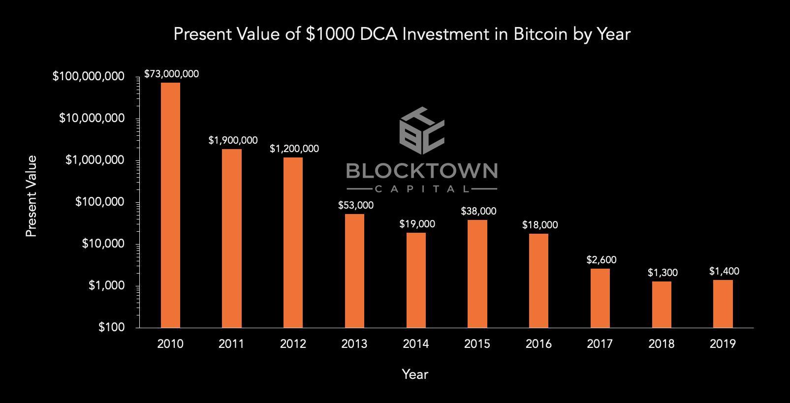 Bitcoin getirisi Bitcoin getirisi Lale Çılgınlığı'nın üzerinde