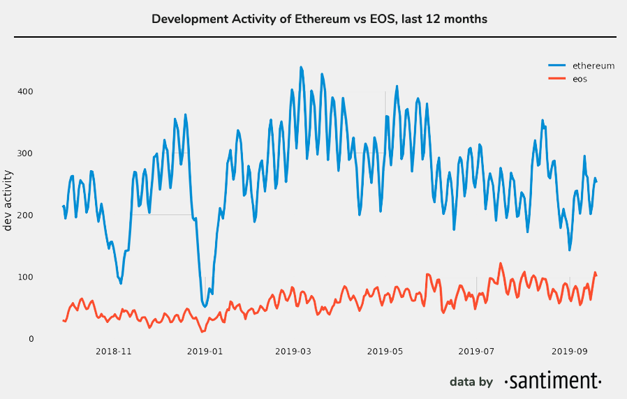 Santiment Study Reveals Ethereum Has Nearly 5 Times More Development Activity Than EOS