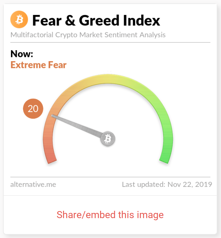 BTC, ETH, XRP, BCH, LTC Nosedive – 'Extreme Fear' Indicator Suggests Bitcoin and Crypto Tremors Just Getting Started