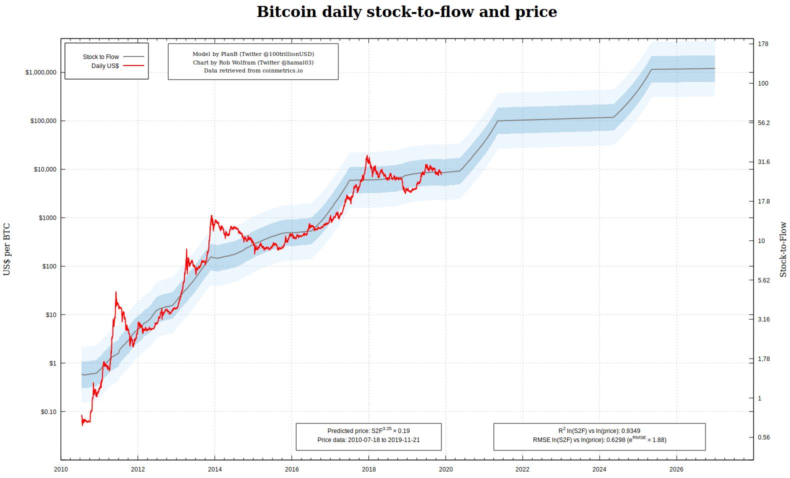 PlanB: ,000,000 BTC Prediction on Track Despite Crypto 'Panic' – Bitcoin, XRP, Ethereum Newsflash