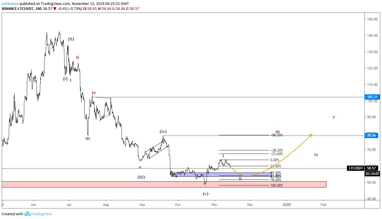 Crypto Trader Indicates Potential Bottom for Litecoin, Ethereum, XRP and Altcoins As Bitcoin (BTC) Benchmark Spotlights Trouble Ahead