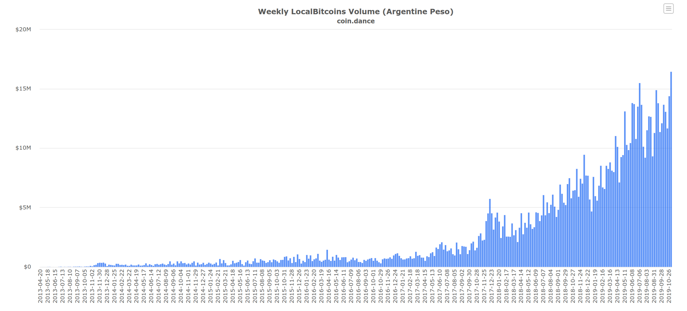 Bitcoin Shatters Trading Volume Record on Peer-to-Peer Crypto Platform in Argentina As BTC Trades At 38% Premium