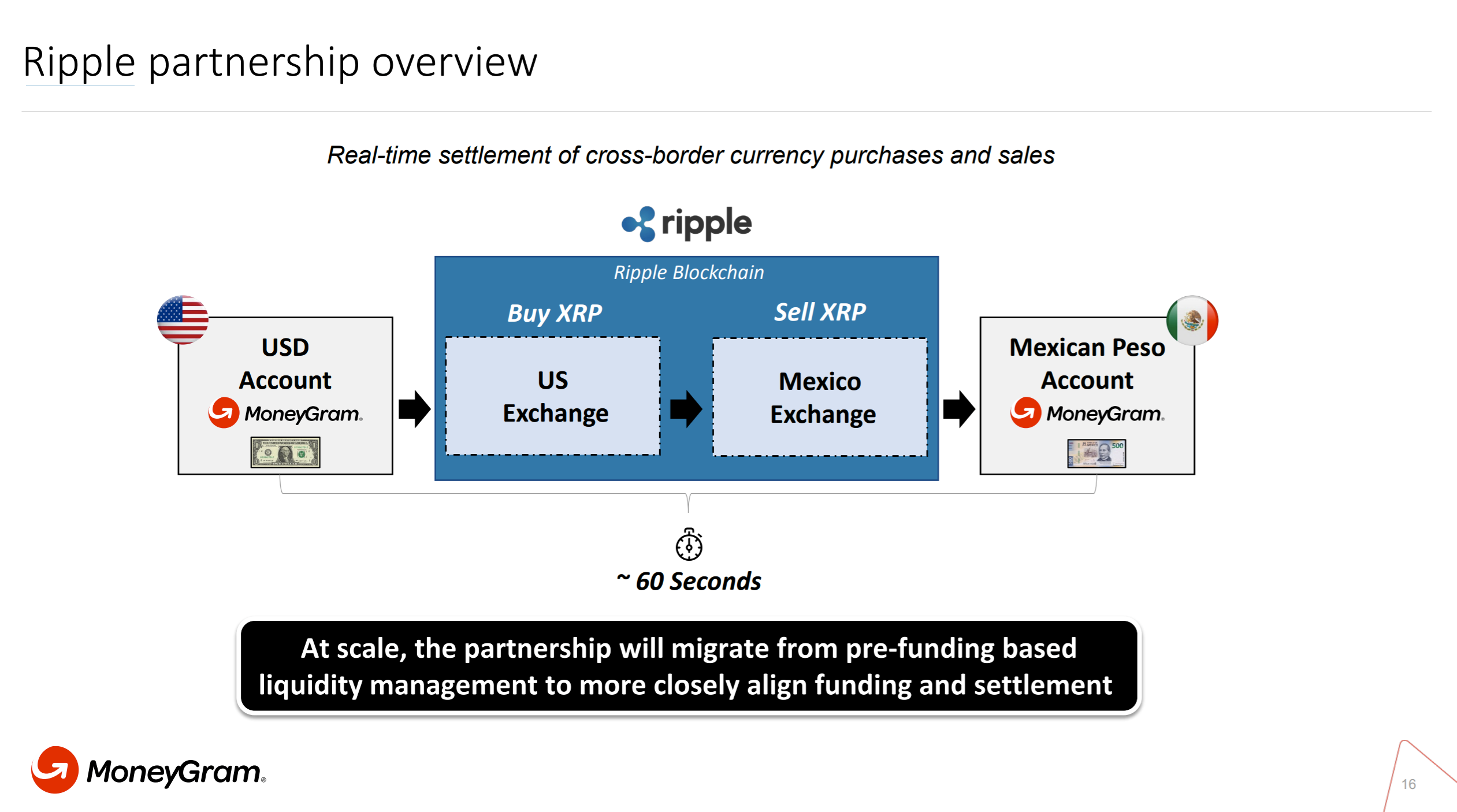 MoneyGram CEO Reveals Expansion Strategy With Ripple and XRP: Earnings Call Report